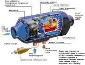 діагностика і ремонт автономних опалювачів